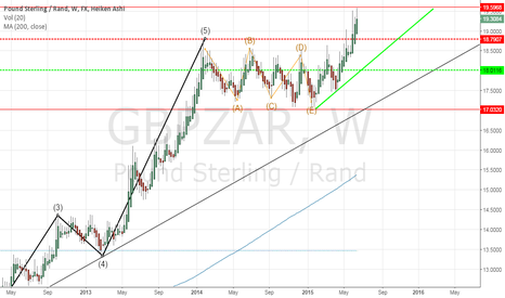 GBPZAR: A pair that should be on your watchlist.