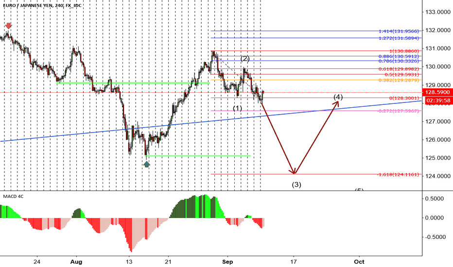 EURJPY: EURJPY on the way for wave 3
