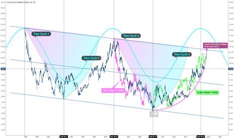 DXY: DXY USDX Weekly Projection