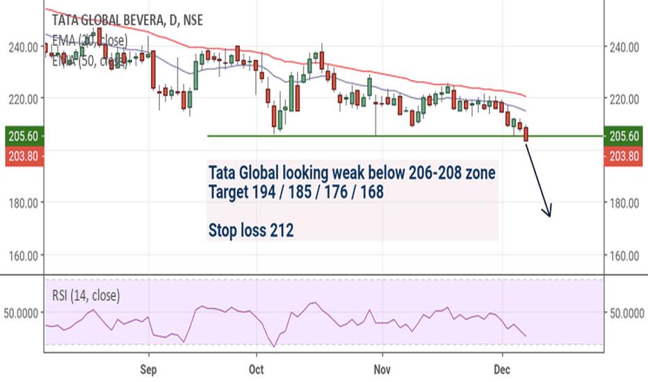 TATAGLOBAL: Tata Global looking for weak below 208