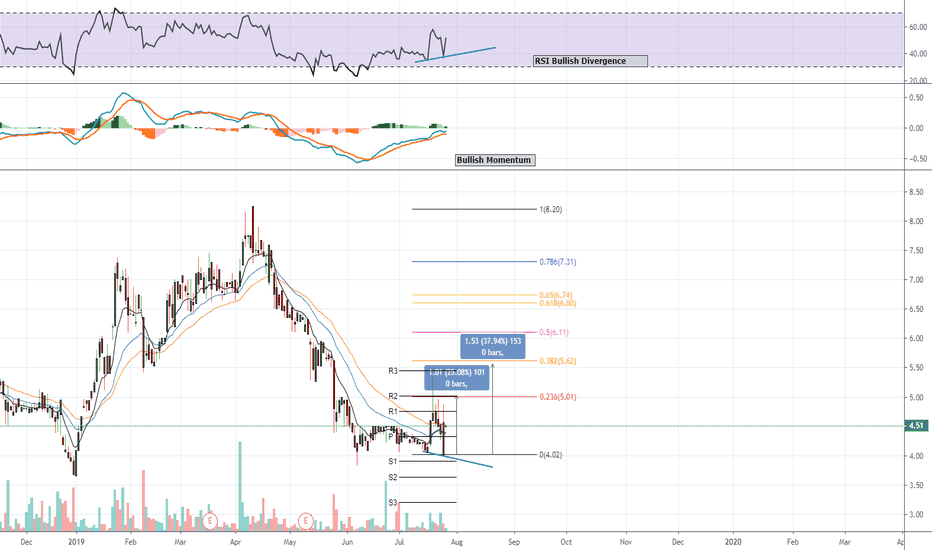 Alpn Stock Price And Chart Nasdaq Alpn Tradingview