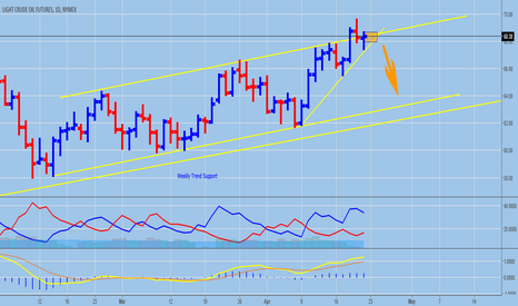 CL1!: Trade the Price! Hold Long Until Trend Break
