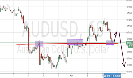 AUDUSD: Im new but this is what im doing with the AUD/USD