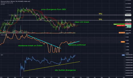 ETCBTC: ETC Bullish Divergence OBV+Fisher