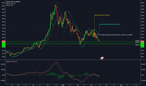 BTCUSD: Bitcoin, estrategia de entrada al mercado