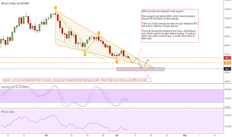 BTCUSD: Daily Oversold target