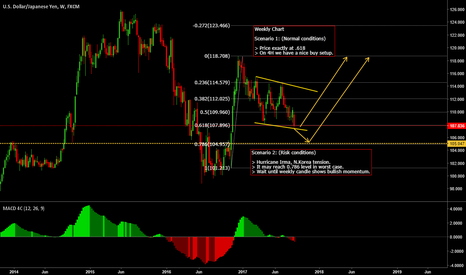 USDJPY: USDJPY - Long opportunity