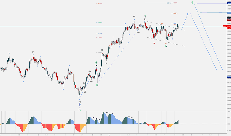 USDCHF: 8 - USDCHF - October Wave Counts & Set-ups