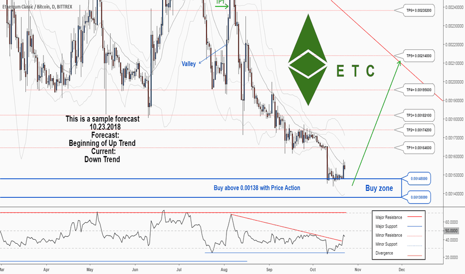 ETCBTC: There is a possibility for the beginning of an uptrend in ETCBTC