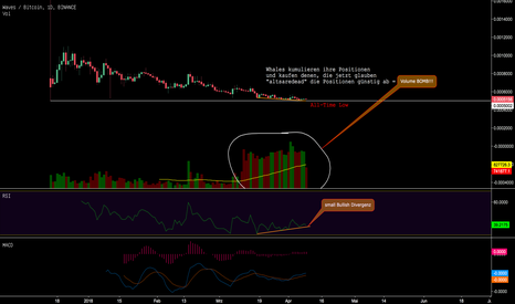WAVESBTC: Fill your sacks! Waves/BTC