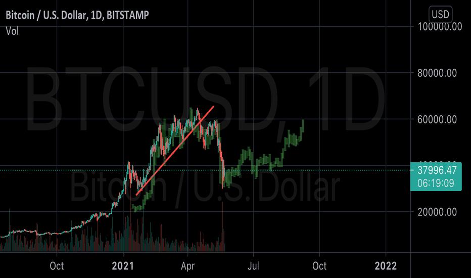 bitcoin futures trade példa