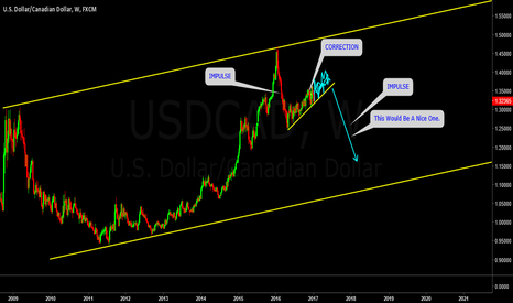 USDCAD: USDCAD MONTHLY OUTLOOK
