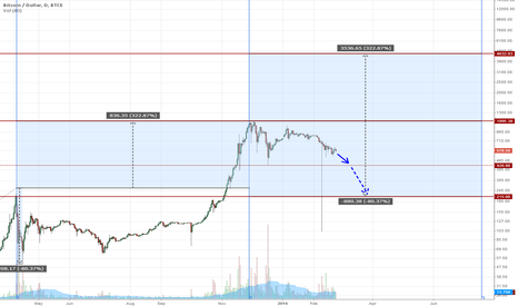 BTCUSD: Another crazy prediction for BTCe