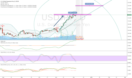 USDJPY: Are you ready for the next level?