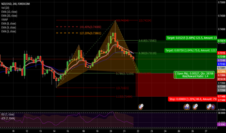 NZDUSD: NZDUSD 4HR Potential Bullish Cypher