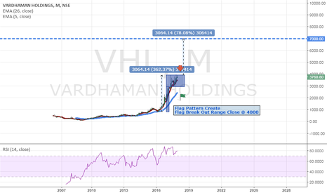 VHL: Vardhman Holdings Ltd (Good Stock For Long Term Investment )
