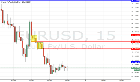 EURUSD: trade from 15minute supply