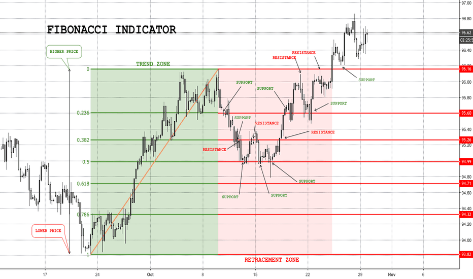 Page 6 Fibonacci — Trend Analysis — Education — TradingView