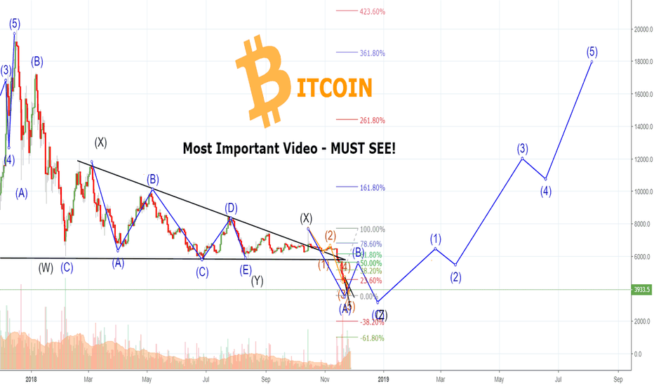 BTCUSD: Most IMPORTANT VIDEO on BITCOIN Right Now - See WHY!
