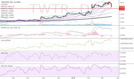 TWTR: $TWTR defend the gap below
