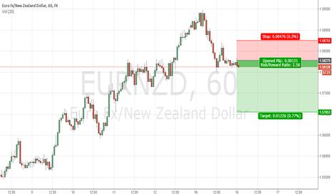 EURNZD: EUR/NZD sell