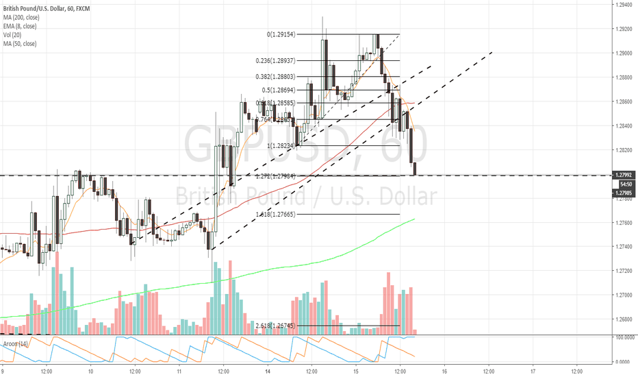 GBPUSD: $GBPUSD 1hr chart update 1.272 fib