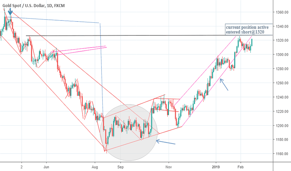 XAUUSD: TAKING HUGE PROFITS OUT WITH SILVER AND REOPENING THE GOLD TRADE