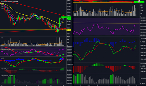 BTCUSD: Being able to move right-left the middle vertical seperation lin