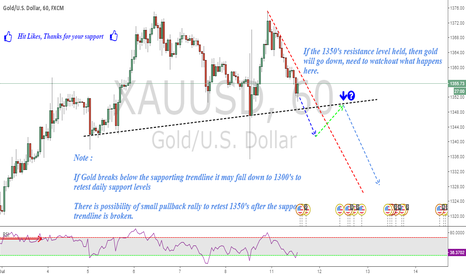 XAUUSD: XAUUSD : Gold, What we can do now ??