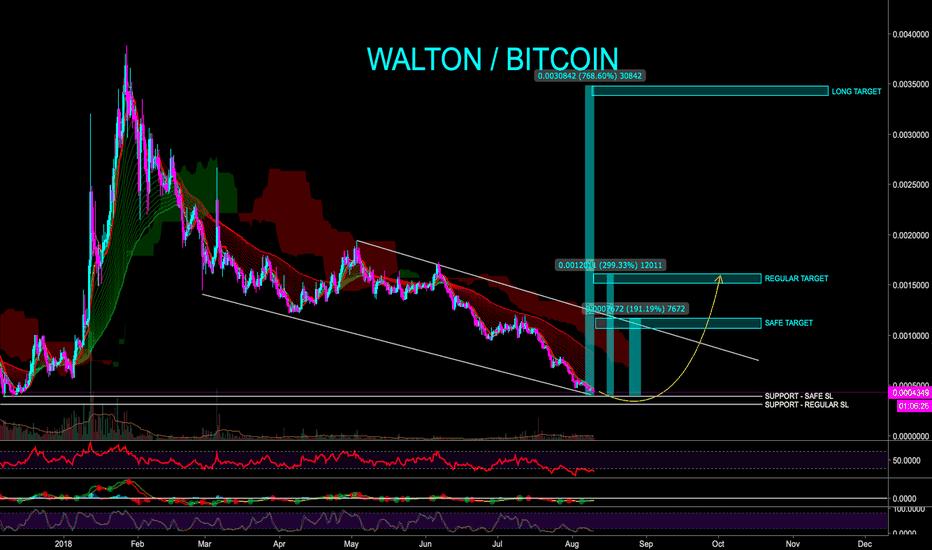 WTCBTC: WALTON TO BRING IN GOOD PROFITS THIS YEAR - CryptoManiac101