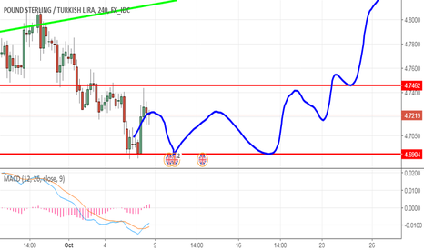 GBPTRY: 4 hours movement