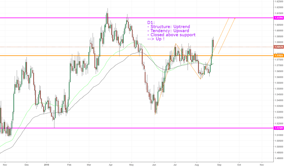 EURAUD: EURAUD, Uptrend forming on D1.