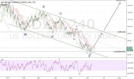 DXY: DXY; channel bottom