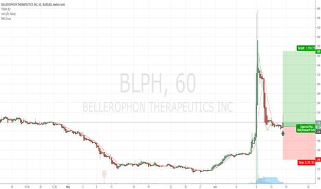 BLPH: $BLPH Buy Alert Rec.
