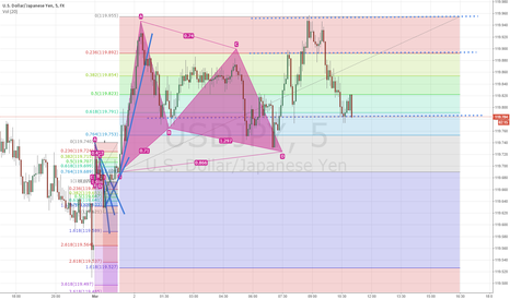 USDJPY: hot long position for JPYUSD