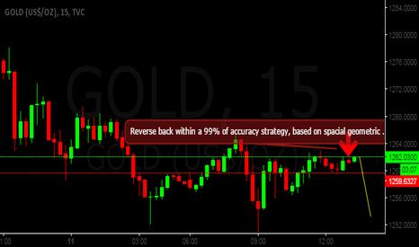 GOLD: Pull Back