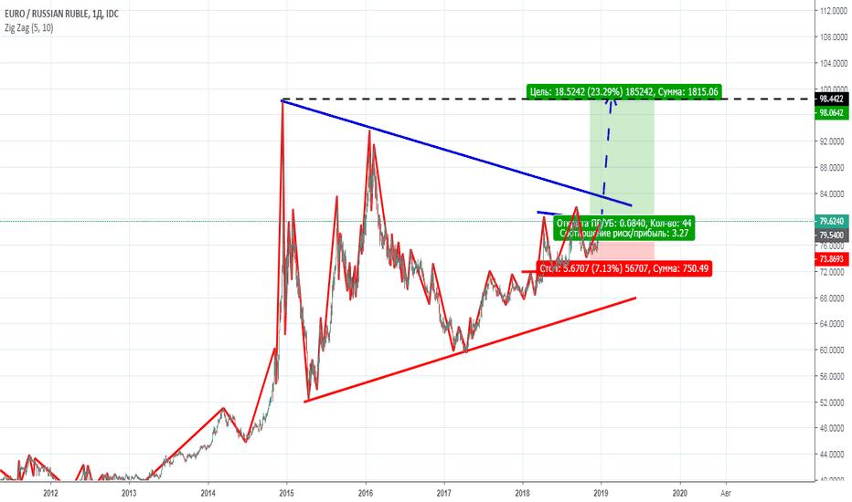 EURRUB: EURRUB риск/премия выше 3