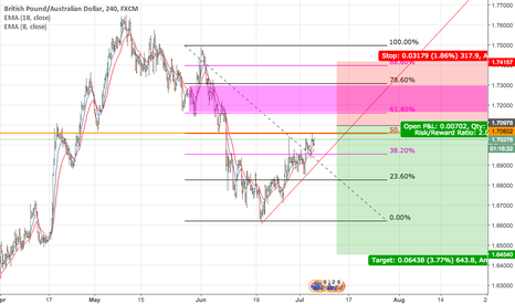 GBPAUD: GBPAUD Possible Short