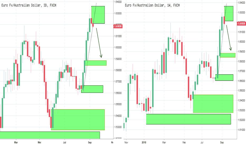 EURAUD: PIC Analyst : FX EURAUD : Potensi Short di Weekly Target 1.5884