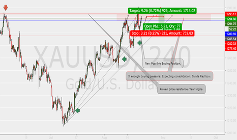 XAUUSD: Possible Long Opportunity..