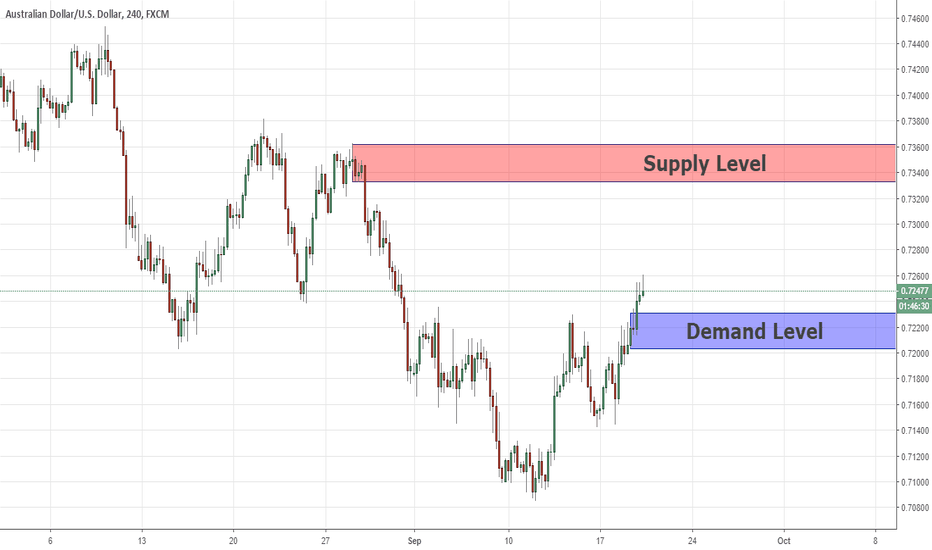 AUDUSD: Key Levels For Swing Position On AUDUSD 19/09/2018
