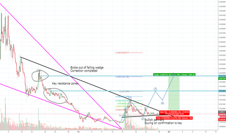 APPCETH: APPC, potential for huge long play