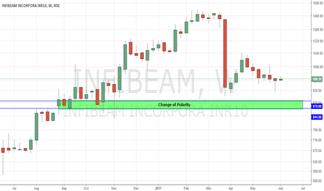 INFIBEAM: Possible Buy Zone