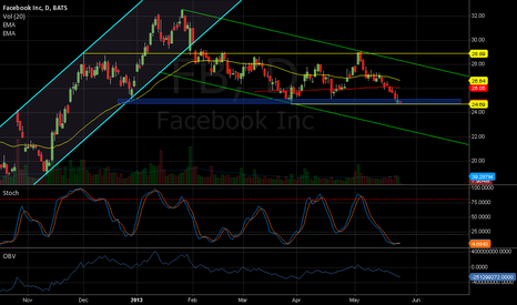 FB: Dont know if the down channel wins ot the horizontal one wins.