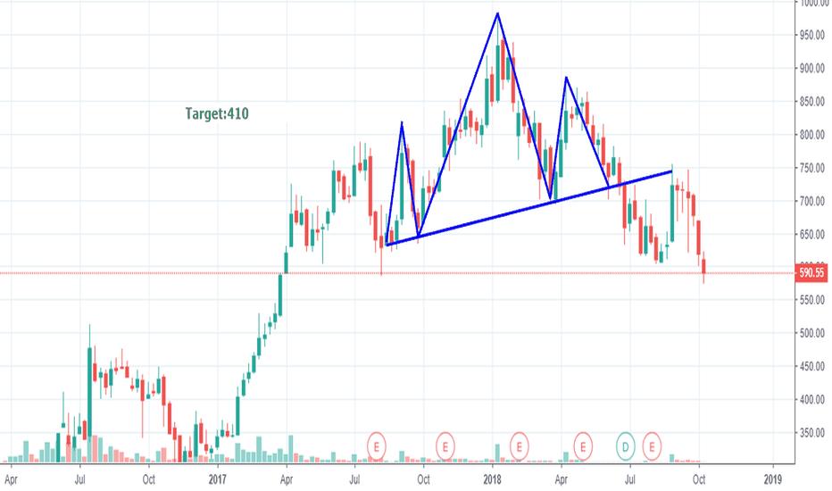 TATAMETALI: Tata metallics - H&S Pattern