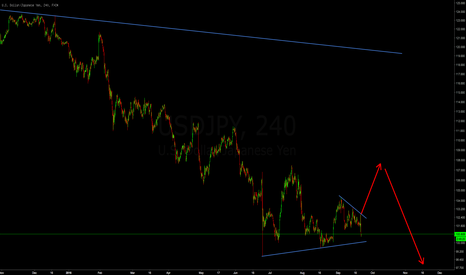 USDJPY: One more up then down for the USDJPY?