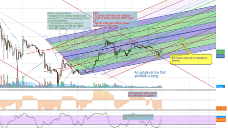 BTCUSD: Modified Bitcoin Chart Based on ItisCalvin's Chart