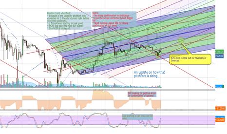 BTCUSD: Modified Bitcoin Chart Based on ItisCalvin's Chart
