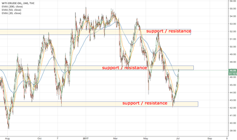 USOIL: Wait for the break / bounce of resisctance and follow the Trend