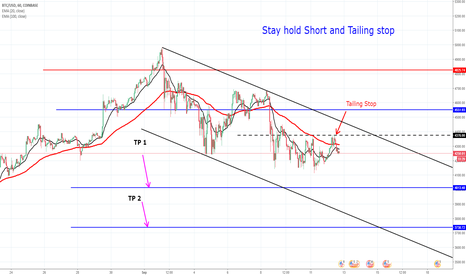 """BTCUSD: Atfer That , """" Stay Hold Short and Tailing Stop """""""